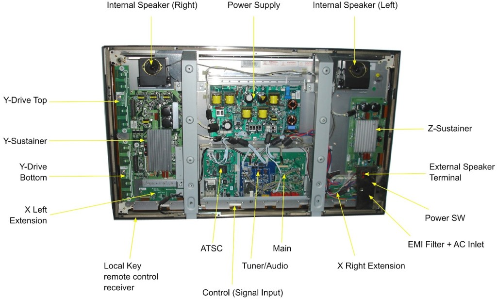 What Parts Make a TV?
